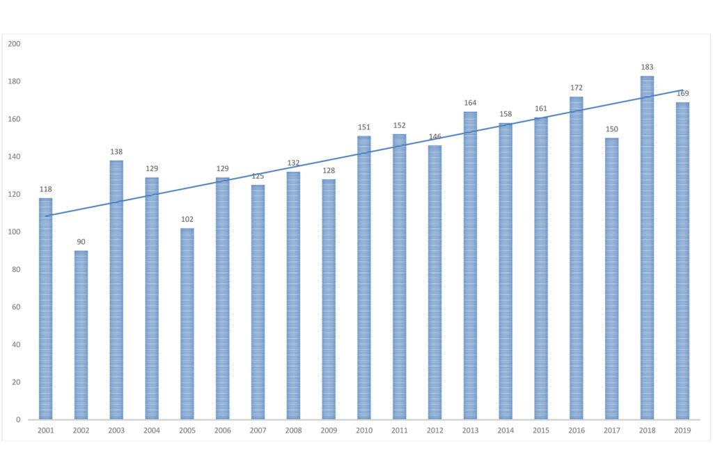 Vaaka-akselilla vuosiluvut ja pystyakselilla selkälokin parimäärät 30 laskentaluodolla sisäsaaristossa Pohjois-Airistolla Turussa ja Naantalissa / Kuva: Turun kaupungin ympäristönsuojelu